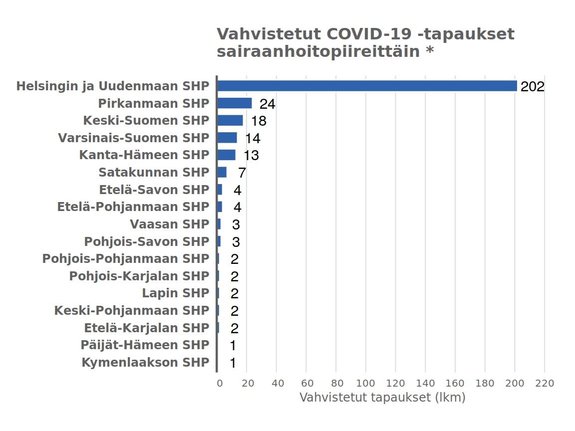 Suomessa Noin 400 Laboratoriovarmistettua Koronatartuntaa