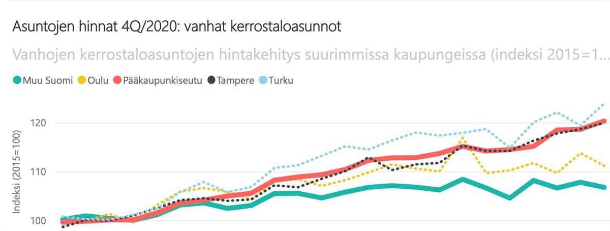 Uusien asuntojen hintojen nousu rajuinta Turussa