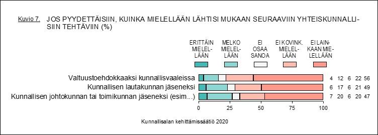 Noin 680 000 ihmistä kiinnostunut kuntavaaliehdokkuudesta
